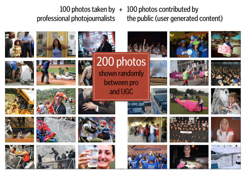 Two hundred photographs were selected from news publications for the study, including 100 that had been taken by professional photographers and 100 that had been contributed for publication by the general public (commonly referred to in the industry as user-generated content or UGC).